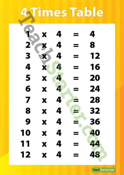 Multiplication Poster  4 Times Table