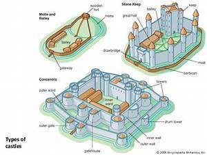 Types and parts of castle