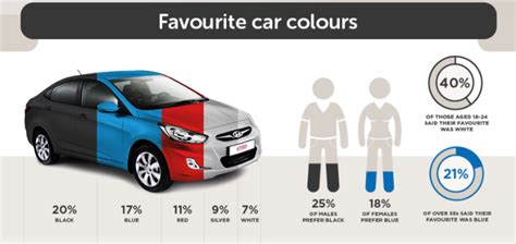 What Does Your Car Colour Say About You? See The Results