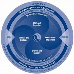 cobit it governance framework information assurance With cobit templates