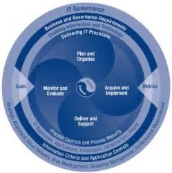 IT Governance COBIT