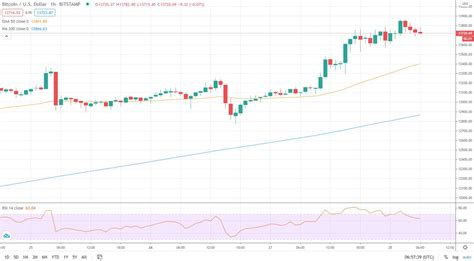 In order to understand bitcoin's price today, as well as its possible future price timeline, it is useful to take a look back on the history of bitcoin price. Max Keiser Predicts $28k Bitcoin as Price Surges to $13,860 - Cyber Flows