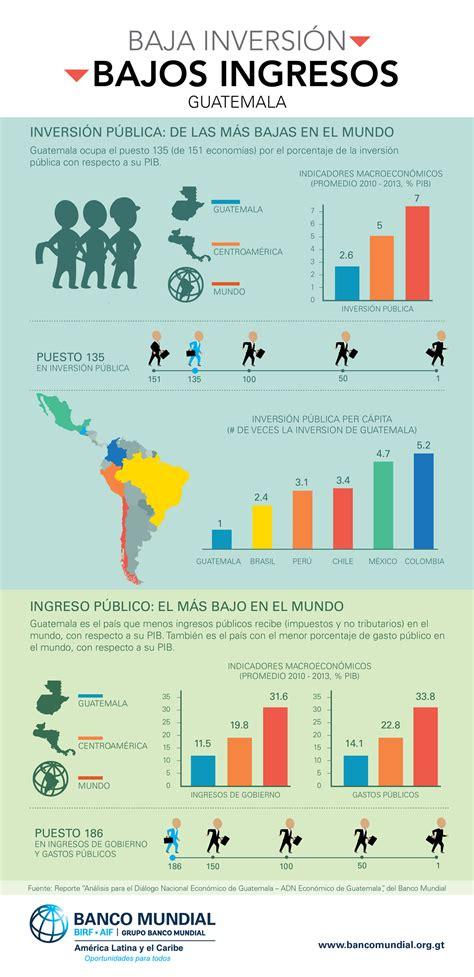 infografia baja inversion bajos ingresos en guatemala
