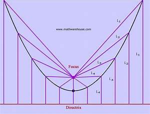 Focus And Directrix Of Parabola Explained With Pictures
