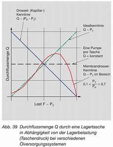 Durchflussmenge Berechnen Druck : hydrostatische schmierung richtig ausgelegt und angewendet mohr ~ Themetempest.com Abrechnung