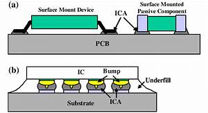 Schematic Structures Of  A  Surface Mount Interconnection