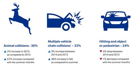 Affordable auto insurance on and off the road. Farmers Insurance Data Shows One-Third of Animal Claims Occur in September-November - CollisionWeek