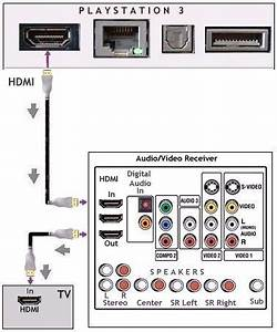 Sony Ps3 Ps4 Hookups Connections Playstation 3 Home Theater