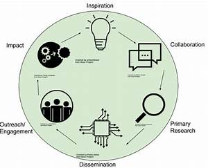 Science Is A Social Process  Facilitating Community