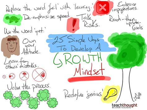 54 best growth mindset images on