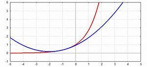 Exponentialfunktion Berechnen : taylorpolynome ~ Themetempest.com Abrechnung