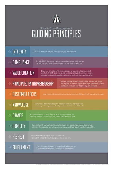mbm principles