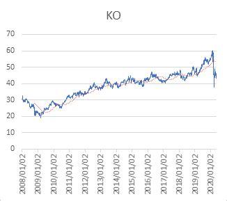 Ko 株価
