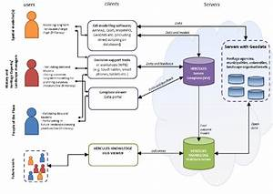 Schematic Overview Spatial Data Infrastructure