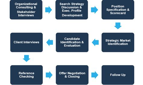 vell executive search process