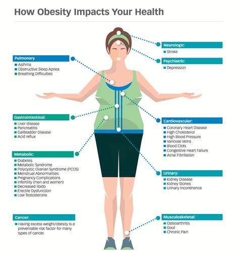 obesity health weight wellness center dartmouth