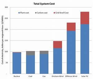 Renewable Energy's Hidden Costs? | Energy Central