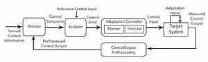 4  Siso Feedback Control Block Diagram With Explicit