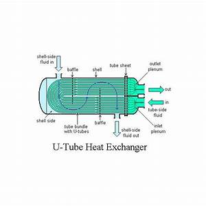Shell And Tube Heat Exchanger  Design  U0026 Water Flow Through It