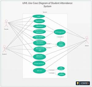 Use Case Diagram  U2013 Student Attendance System Project  The