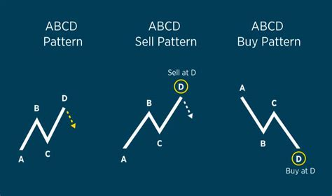 abcd pattern beginner guide  pinpoint price swings