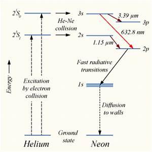 Helium–neon laser the free encyclopedia
