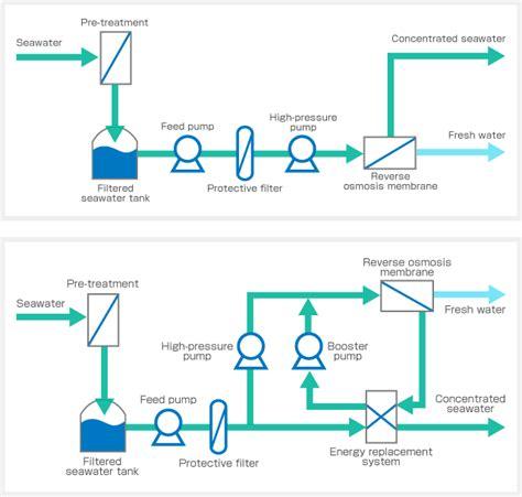 reverse osmosis membrane seawater desalination system