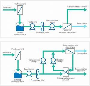 Microfiltration : définition de microfiltration