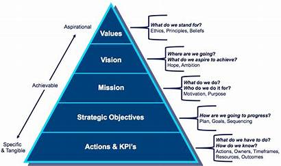Vision Strategy Mission Values Pyramid Actions Painless