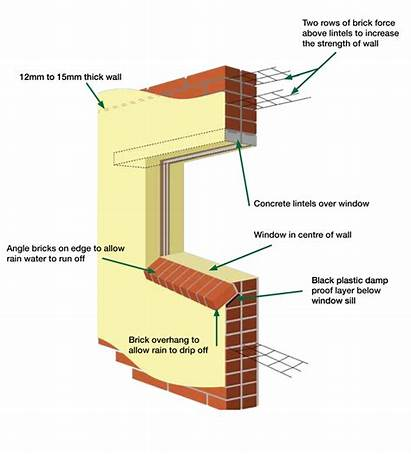 Building Problems Common Avoiding Metal Roofing Frames