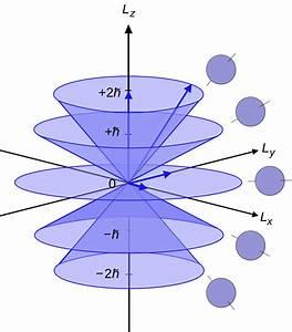 Azimuthal quantum number - Wikipedia
