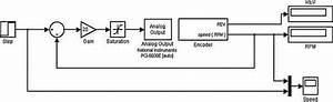 Simulink Block Diagram Of Online Control