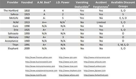 Car Insurance Comparison Graph