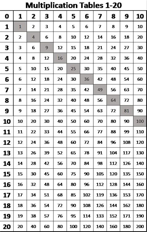 multiplication tables    multiplication chart