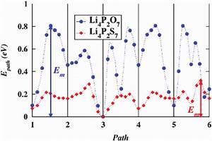 Nudged Elastic Band  Neb  Energy Path Diagram For Li Ion