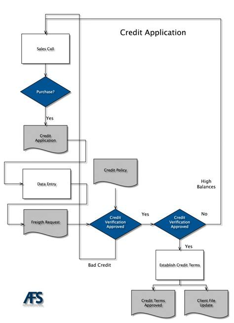 Process maps and their application   Freight Collection
