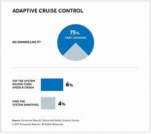 Adaptive Cruise Control : guide to adaptive cruise control consumer reports ~ Medecine-chirurgie-esthetiques.com Avis de Voitures