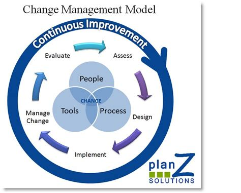 Change Management  Follow Jamso Also On Twitter