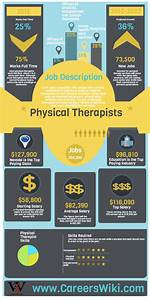 How Much Does a Physical Therapist Make? - Careers Wiki