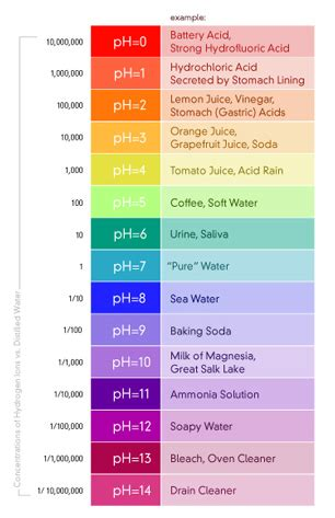 acidic water pure water products llc