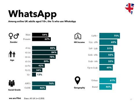 Whatsapp Revenue And Usage Statistics (2019)