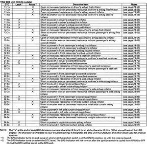 Correct Srs Dtc Code List For 2003-2005 Accords