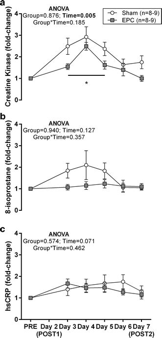 Humoral markers of muscle damage, oxidative stress, and