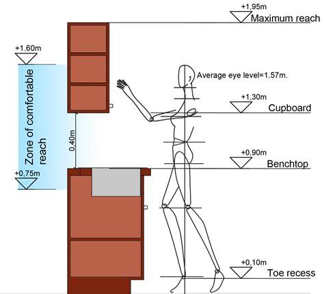 Kitchen Vertical Dimensions