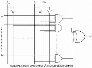 Multiplexer And Its Types  U2013 Ravishankar Thakur