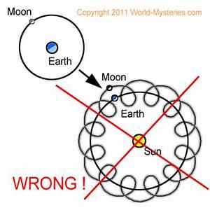 Earth Orbit around Sun 2012 - Pics about space