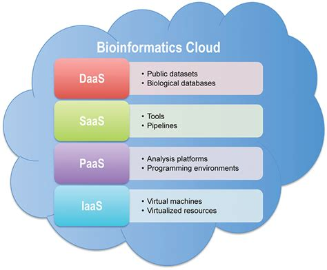 cloud computing   generation sequencing data
