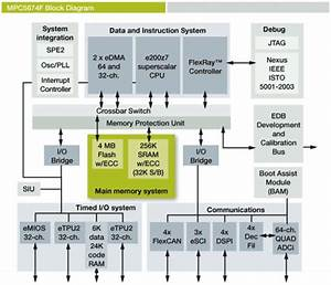Soc Integrated Power Supply Aims To Reduce Ecu System Cost