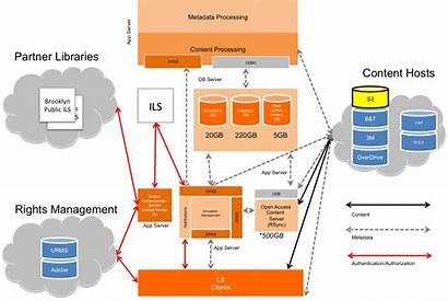 Library Outtakes Scaling Logistics Firewalls Simplified