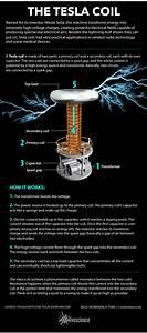 Tesla  U2013 Contemporary Science